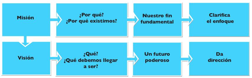 La misión y visión en una comunidad de aprendizaje