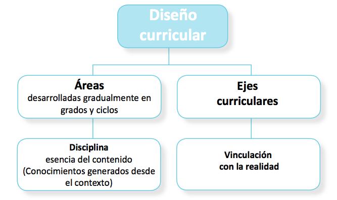 Áreas del Currículo.png