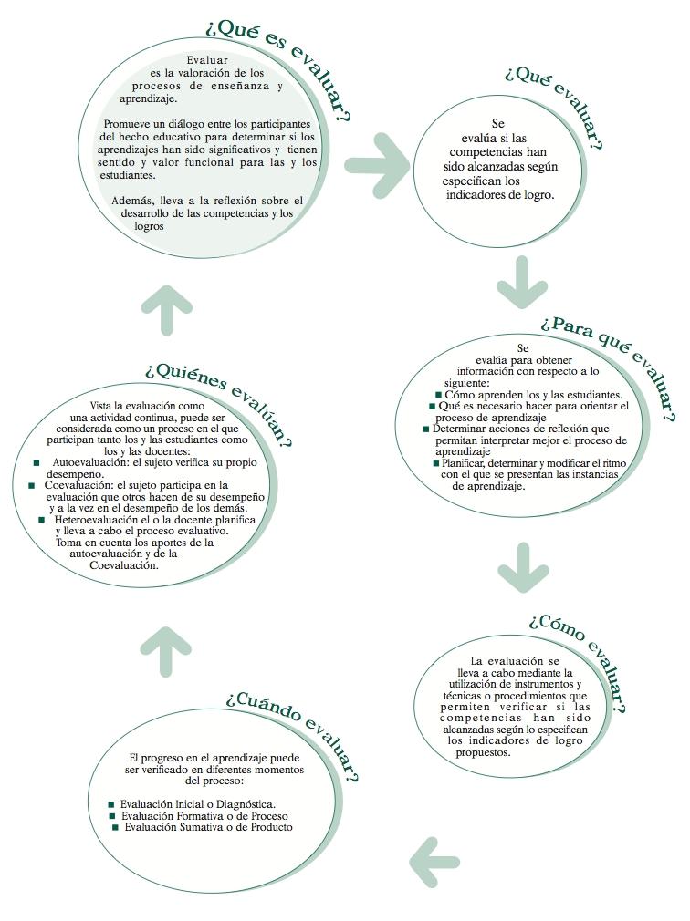 Elementos de evaluación