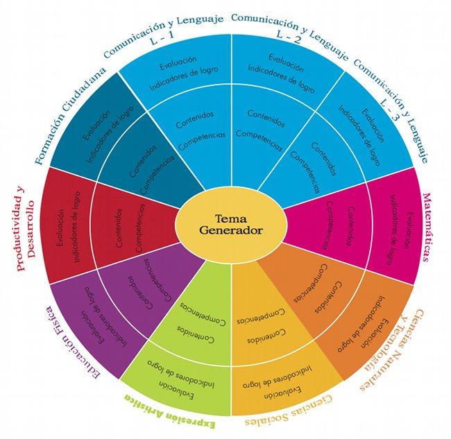 Figura No. 2: Integración de los contenidos de las áreas - Ciclo II