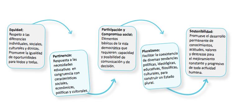 Principios.png