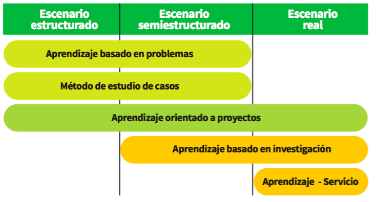 Técnicas didácticas de acuerdo con escenarios de aplicación.png