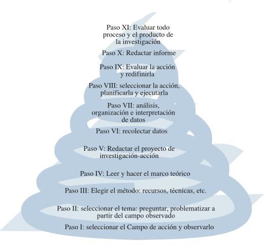 Pasos de la espiral de la investigación.png