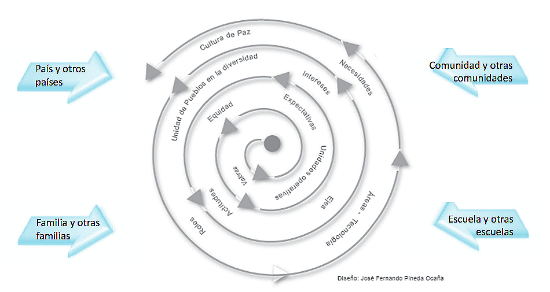 Cómo se integra el currículum.png