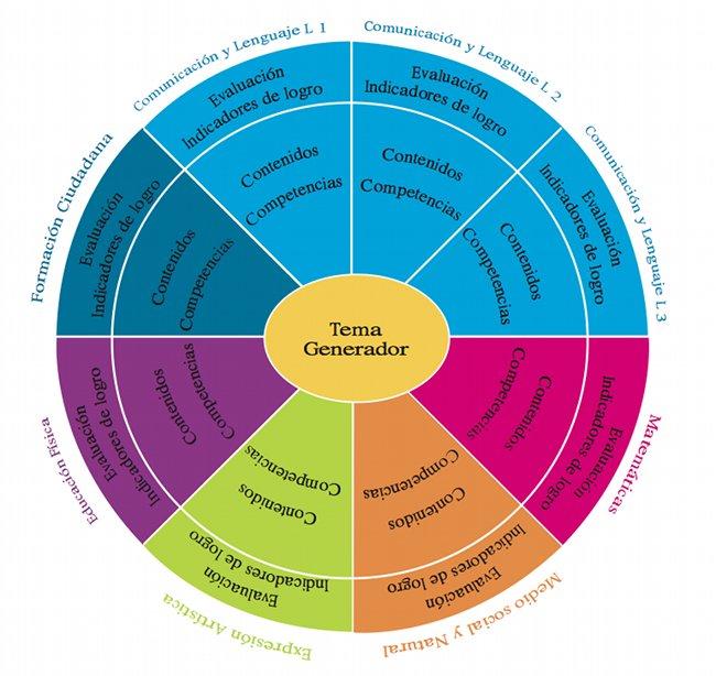 Figura No. 1 - Integración de los contenidos de las áreas: Ciclo I