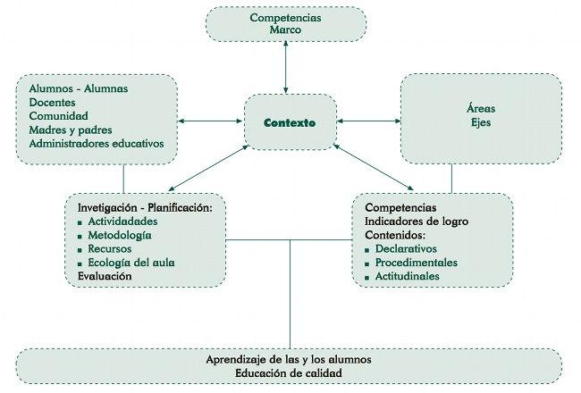 Diseño del currículum.jpg