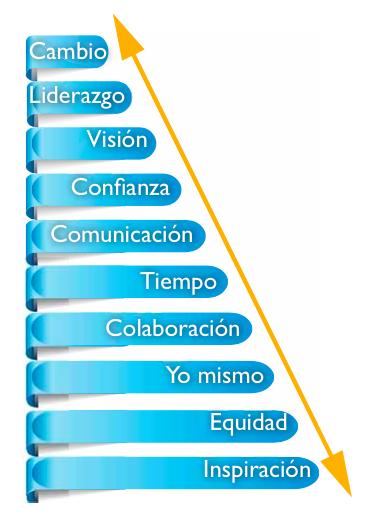Escala de liderazgo.png