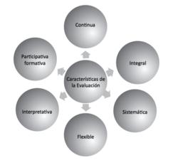 Características de la evaluación.png