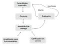 Proceso modelo de generación de la calidad educativa.png