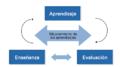 Proceso de enseñanza-aprendizaje-evaluación.png