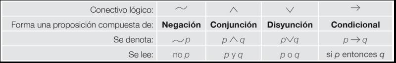 5 LOGICA MATEMATICA-2 grafica 3.png