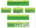 Secuencia para el aprendizaje del principio alfabético.png