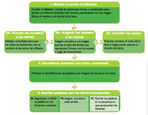 Propuesta De Estrategias De Aprendizaje Dirigidas Al | apexwallpapers ...