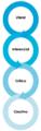 Cuatro niveles de comprensión lectora 03.png