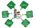 Elementos clave para el aprendizaje de la lectoescritura.png