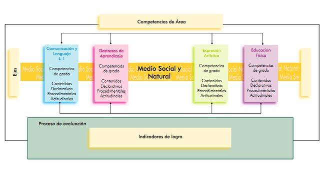 Relación entre competencias contenidos e indicadores preprimaria.jpg