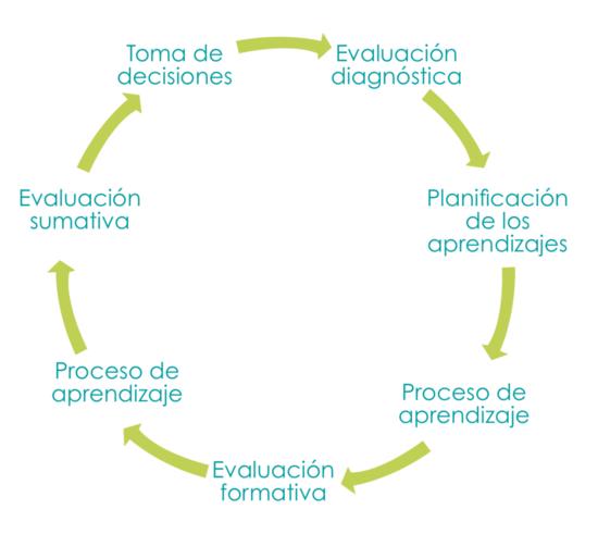 Planificación De Los Aprendizajes Cnb