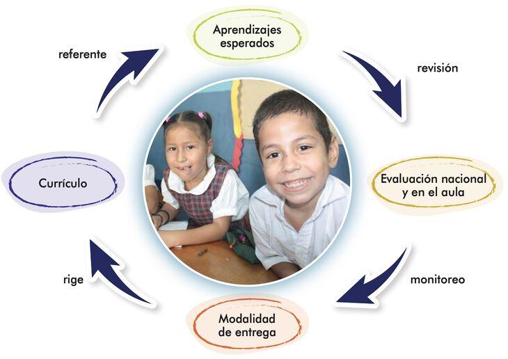El Modelo de Calidad Educativa del MINEDUC
