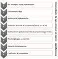 Etapas relevantes para la implementación de competencias básicas.png