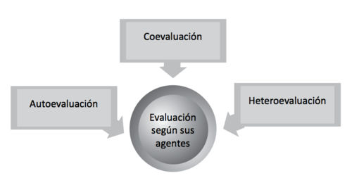 Evaluación según sus agentes.png