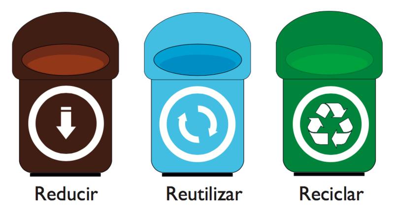 ¿Qué es la regla de las 3r: reducir, reutilizar y reciclar Las tres erres (3R) es una regla para cuidar el medio ambiente, específicamente para reducir el volumen de residuos o basura generada. En pocas palabras, las 3R te ayudan a tirar menos basura, ahorrar dinero y ser un consumidor más responsable, así reduciendo tu huella de carbono.