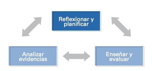 Ciclo de reflexión y mejoramiento.png