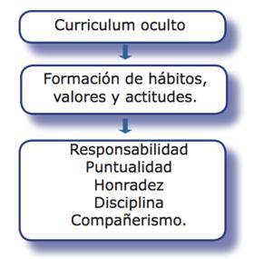 Currículum oculto.png