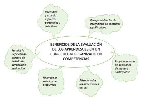 Beneficios de la evaluación por competencias.png