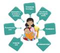 Elementos clave para el desarrollo de la lectoescritura emergente.png
