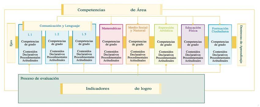 Figura No. 3: Integración de los contenidos de las áreas - Ciclo II
