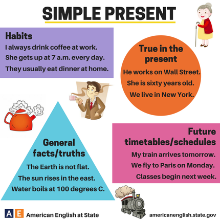 Verbs - simple present.png