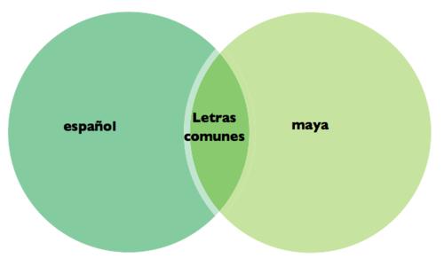Diagrama de Venn - letras en español e idioma maya.png