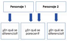 Comparar y contrastar.png