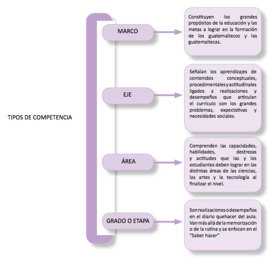 Componentes del currículo.png