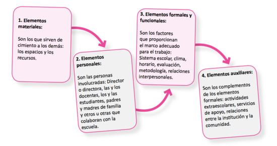 Elementos de la organización escolar.png