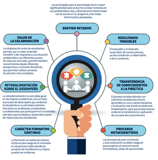 Elementos de la evaluación auténtica - MEBC.png