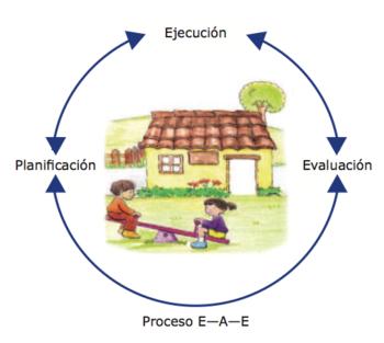 Proceso E-A-E.png