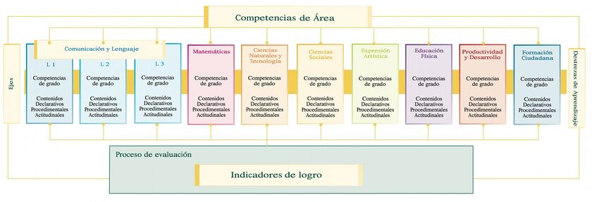 Figura No. 4: Relación entre competencias de grado, contenidos e indicadores - Ciclo II