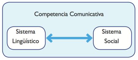 Competencia comunicativa.png