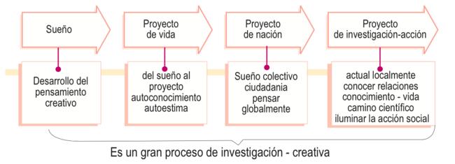 Proceso de investigación creativa.png