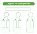 Diagrama de la idea principal.png