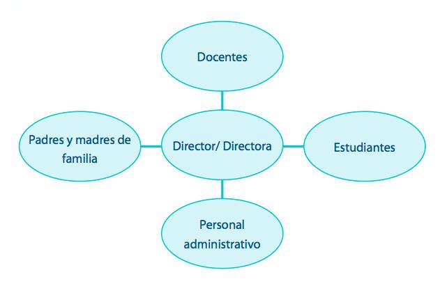 Tipos de organigrama cnb for Funcion de un vivero escolar